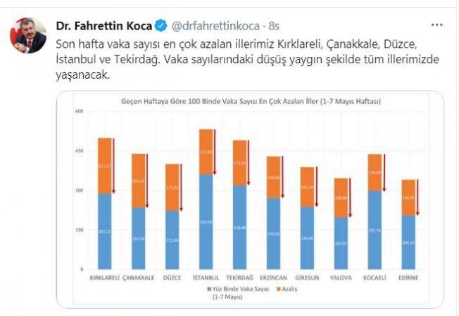 Son hafta vaka sayısı en çok azalan illerimiz Kırklareli, Çanakkale, Düzce, İstanbul ve Tekirdağ. Vaka sayılarındaki düşüş yaygın şekilde tüm illerimizde yaşanacak.